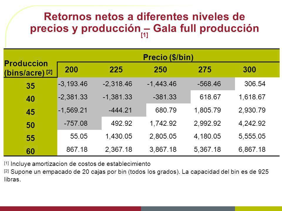 Retornos netos a diferentes niveles de precios y producción – Gala full producción [1]